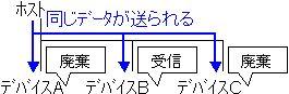 USB2.0の転送方法