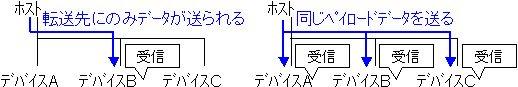 USB3.0の転送方法