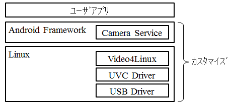 Android UVC(Isochronous) Stack