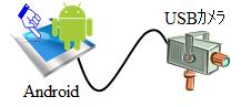 Android UVC Camera