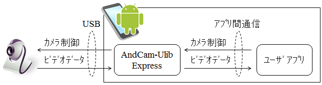 AndCam-ULib Express概要