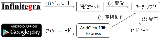 AndCam-ULib Express使い方・開発者