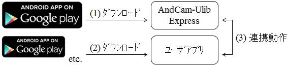 AndCam-ULib Express使い方・エンドユーザ