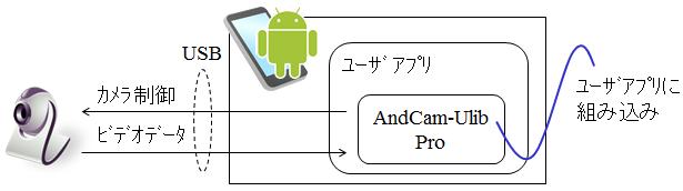 AndCam-ULib Pro概要