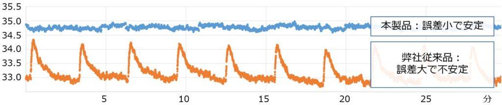 OWLIFTType-H検温性能グラフ