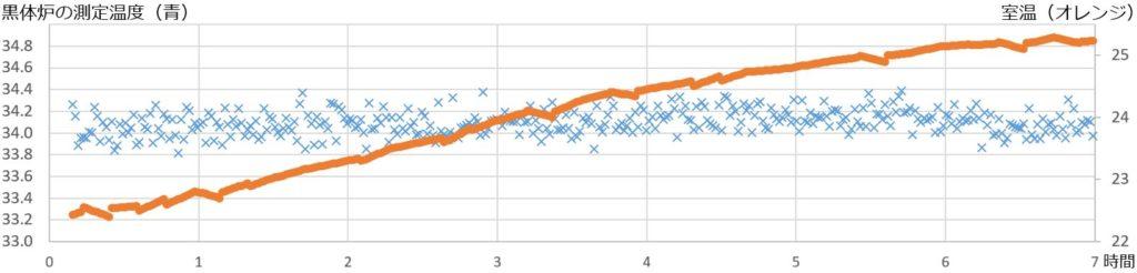 OWLIFT Type-H検温性能グラフ