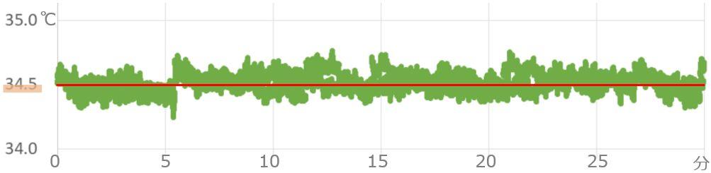 OWLIFT Type-H 性能グラフ
