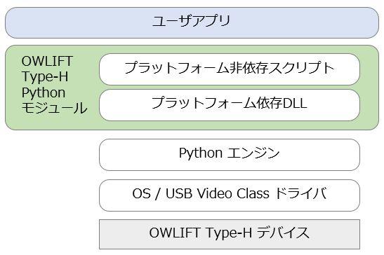 OWLIFT Type-Hライブラリ